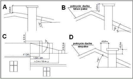 Zdjęcie dla posta Uwagi w sprawie kominów dla urządzeń grzewczych na paliwa stałe